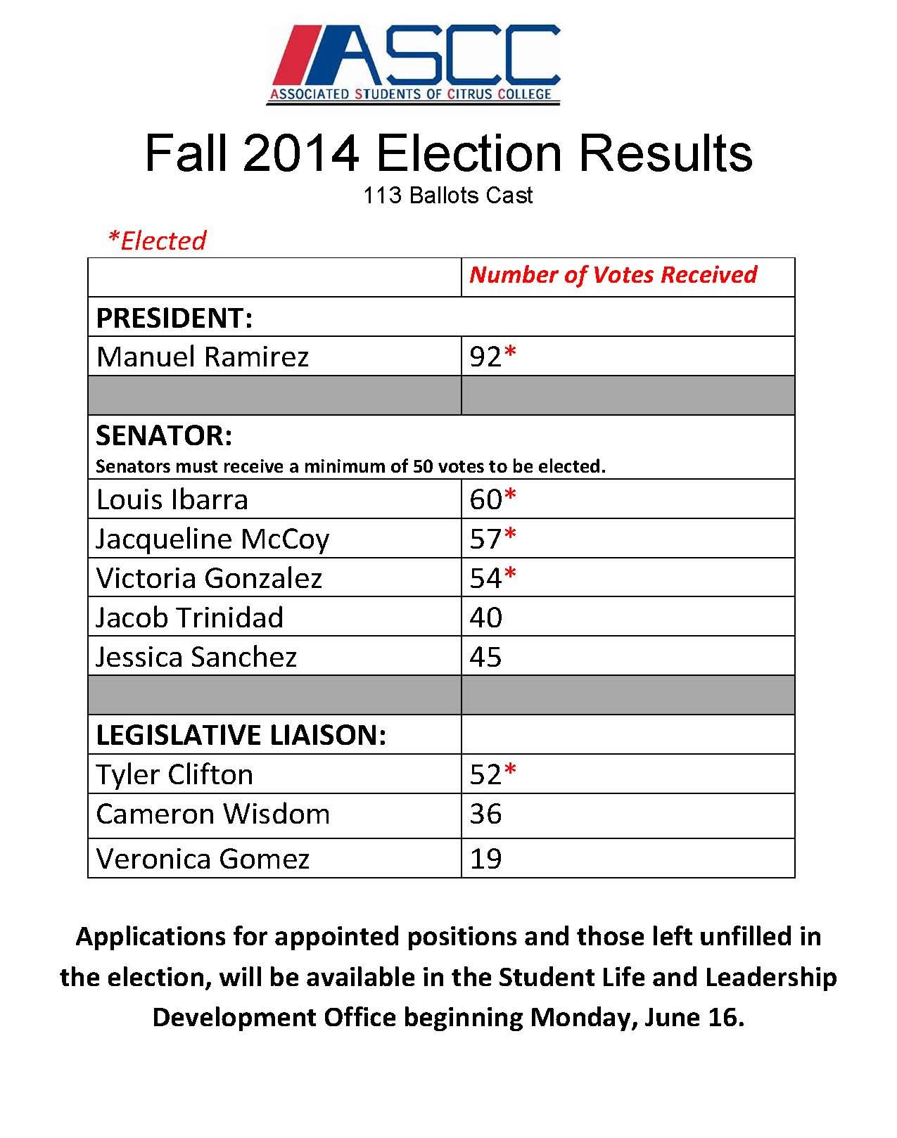 Fall 2014 Election Results